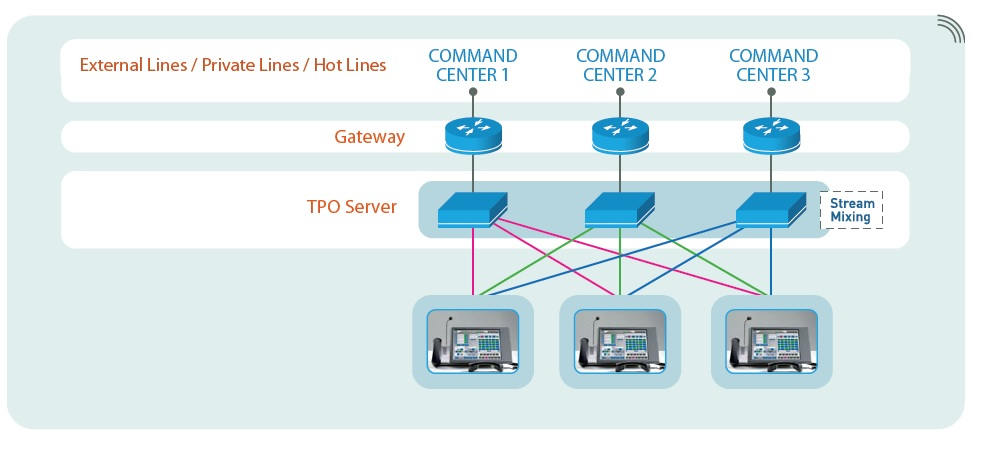 ip command linx networks tpolinx